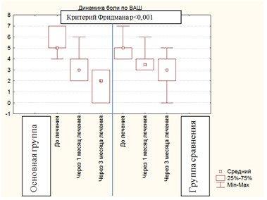 Динамика интенсивности боли по визуально-аналоговой шкале у пациентов основной группы и группы сравнения