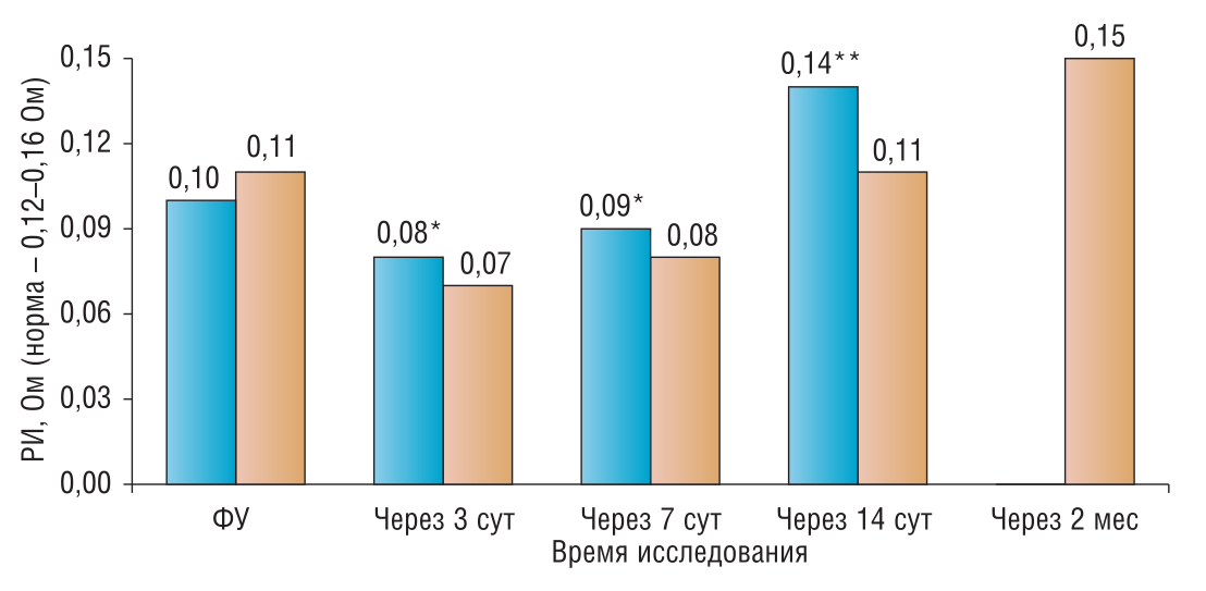 Рис. 1. Значения РИ у женщин ОГ и КГ, перенесших травму (перелом) верхней конечности, в динамике постиммобилизационного периода; здесь и на рис. 2: достоверность отличий показателей ОГ и КГ от ФУ: * – р<0,05; ** – р<0,01; здесь и на рис. 2–5 – синий столбик ОГ, оранжевый – КГ