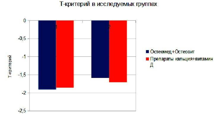 Соотношение между группами и принимаемыми препаратами в течении 12 месяцев