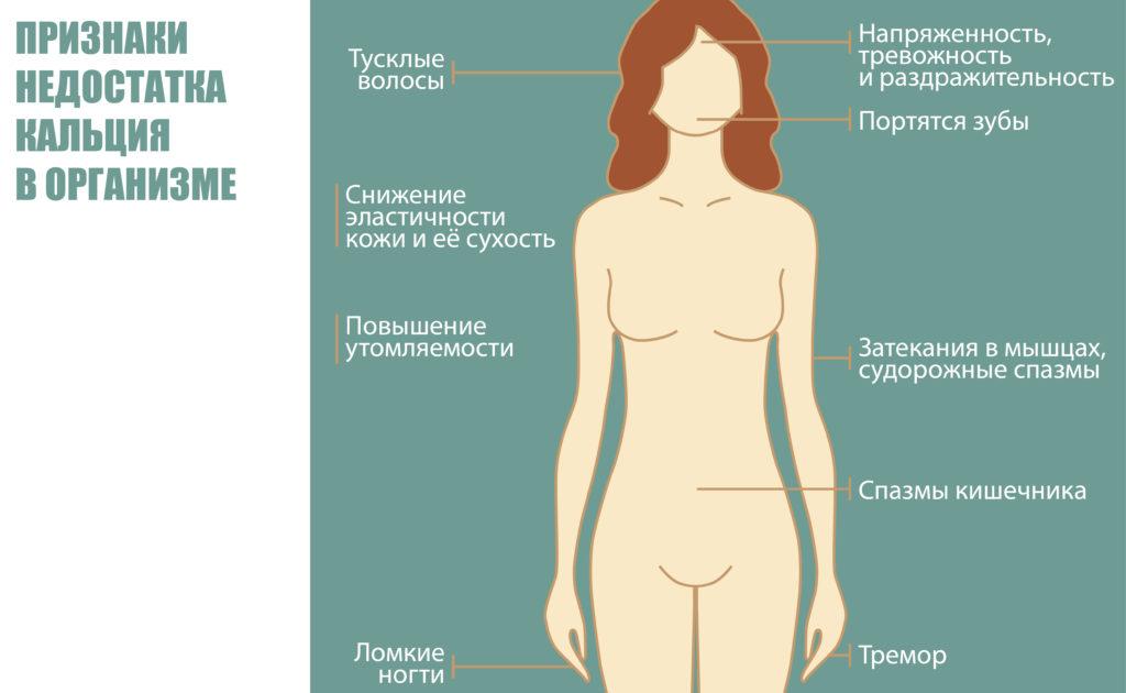 признаки недостатка кальция в организме