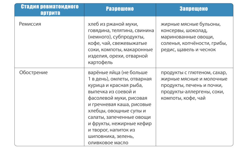 Продукты, разрешённые и запрещённые при ревматоидном артрите